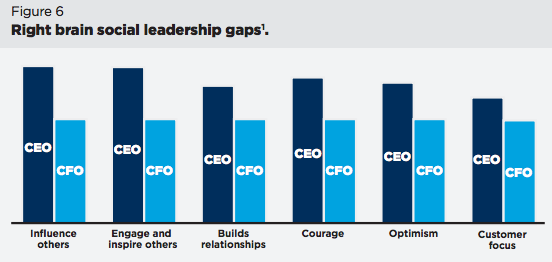Right Brain Social Leadership Gaps